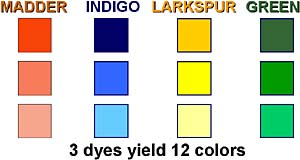 Three dyes yield twelve colors