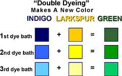 Double-dying makes more colors